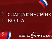 """""""Спартак-Нальчик"""" не удержал победу в матче против """"Волги"""""""