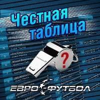 Гатагов заслуживает удаления: Честная таблица 18-го тура РФПЛ