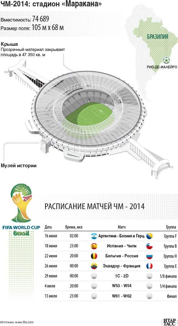 Инфографика ЧМ-2014
