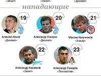 Инфографика: Состав сборной России по футболу