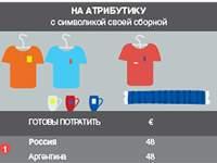 Россияне готовы поддержать сборную России деньгами (Инфографика)
