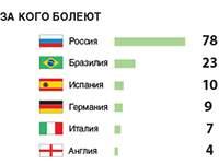 ЧМ-2014: прогнозы россиян (Инфографика)