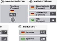 Рекорды матча Бразилия – Германия (Инфографика)