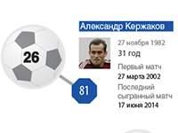Лучшие бомбардиры сборной России (Инфографика)