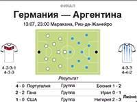 Финал Германия - Аргентина (Инфографика)