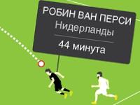 Лучшие голы ЧМ-2014 (Инфографика)